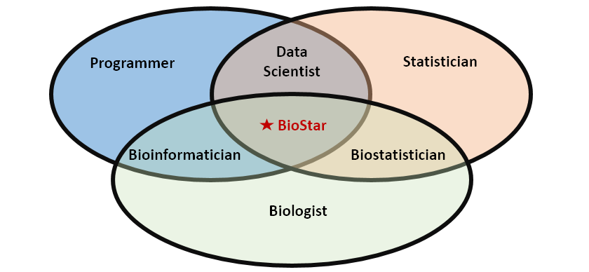 Who is a Biostar